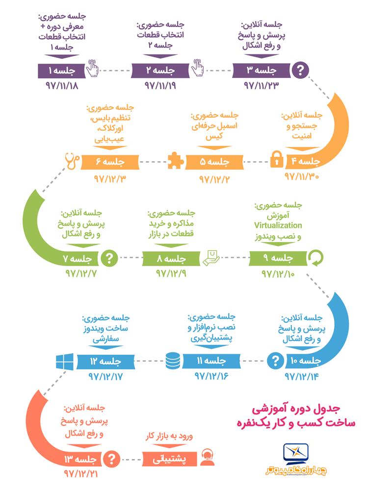 جدول زمانبندی دوره ساخت کسب و کار یکنفره